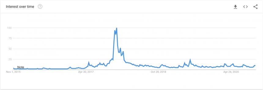 Биткойн, Google Trends, BTCUSD