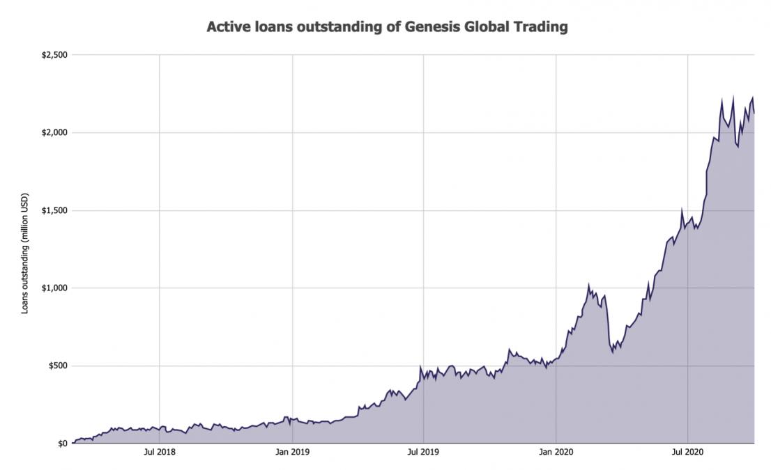image 118 1106x675 - Крипто-кредитор Genesis выдал новых кредитов на сумму 5,2 млрд долларов в третьем квартале