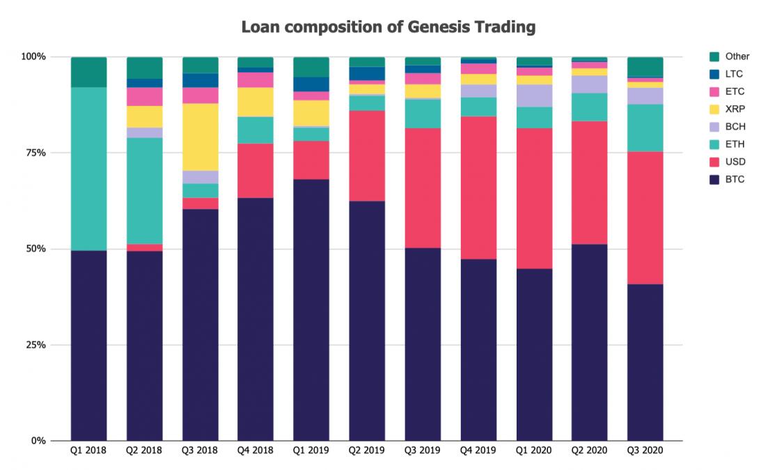 image 119 1116x675 - Крипто-кредитор Genesis выдал новых кредитов на сумму 5,2 млрд долларов в третьем квартале