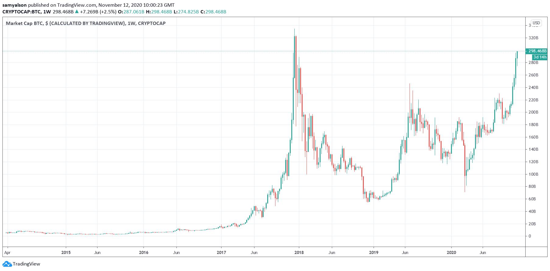 Рыночная капитализация BTC