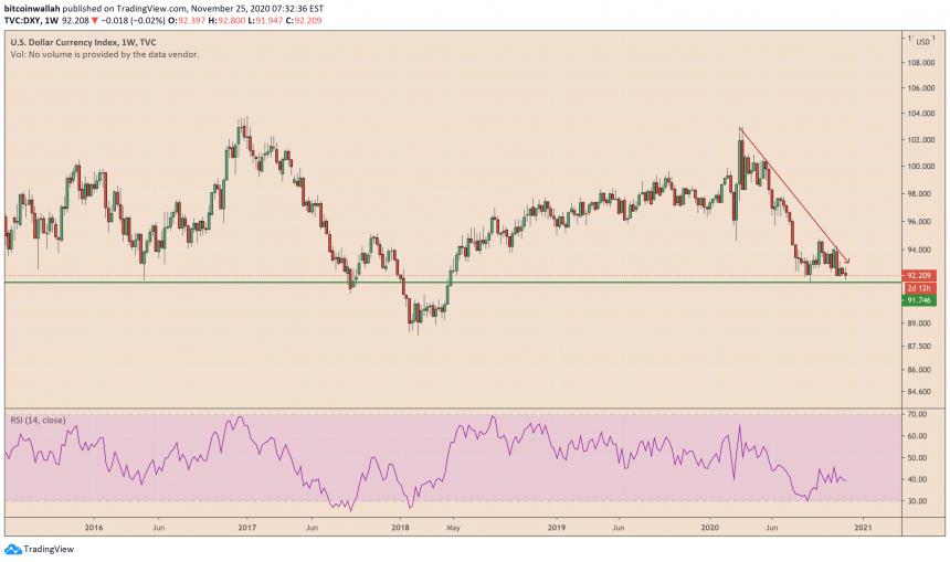 доллар сша, dxy, индекс доллара сша