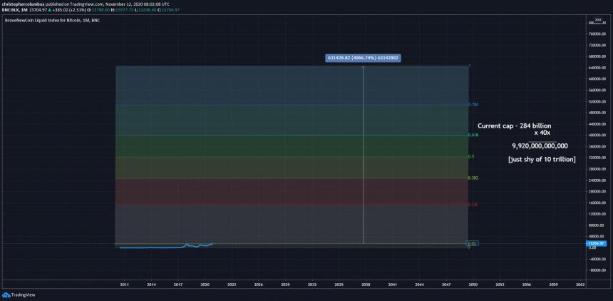 линейная шкала цен на BTC
