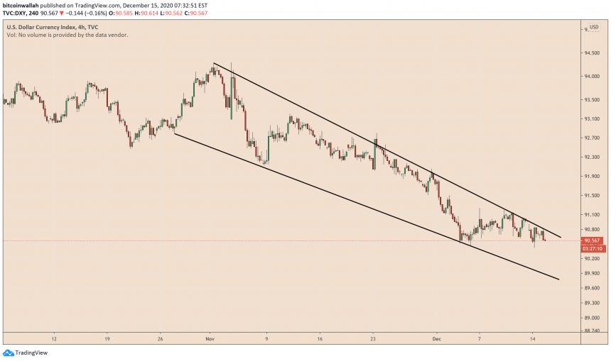 индекс доллара сша, dxy