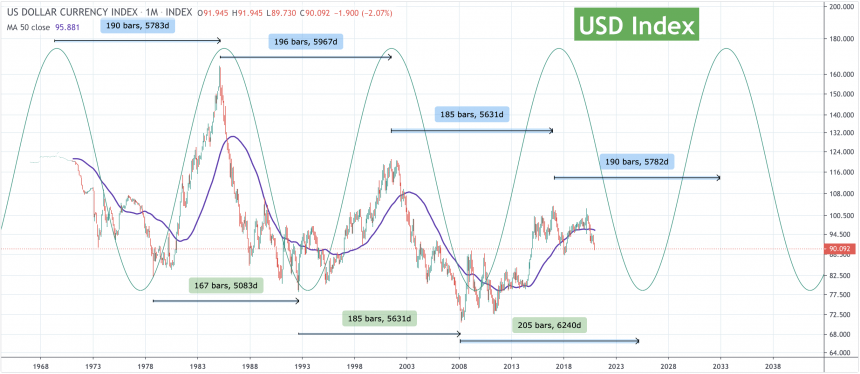 Доллар США, Индекс доллара США, DXY
