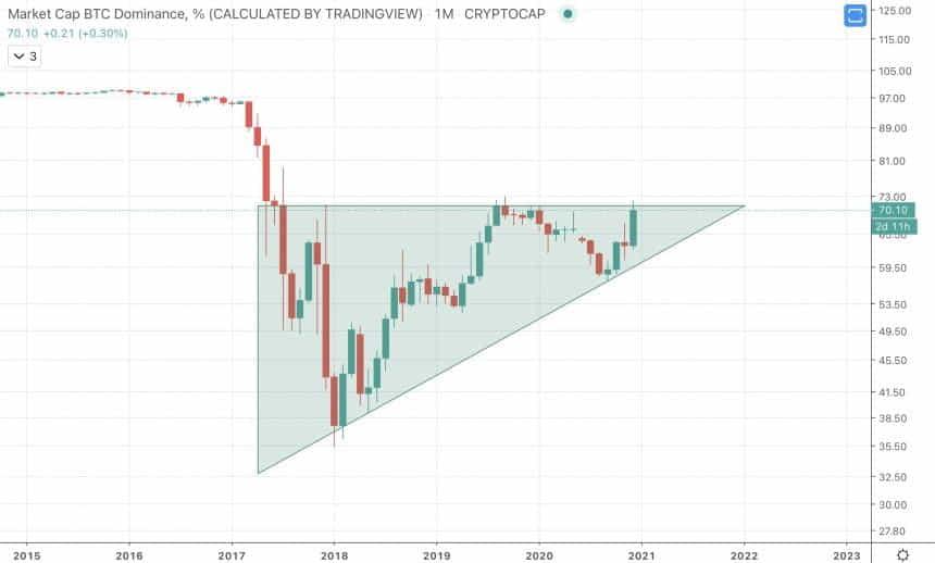 восходящий треугольник