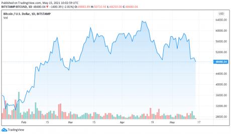 График BTCUSD за 15.05.2021 - TradingView