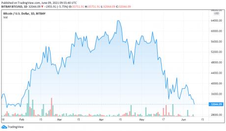 График цены BTCUSD за 09.06.2021 - TradingView